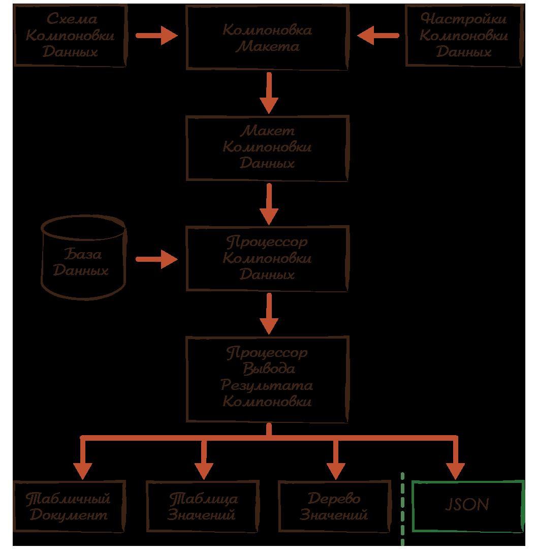 Блок-схема СКД